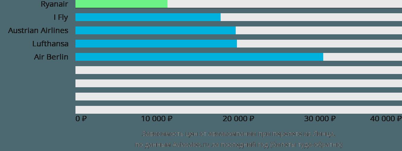 Динамика цен в зависимости от авиакомпании, совершающей перелет из Линца