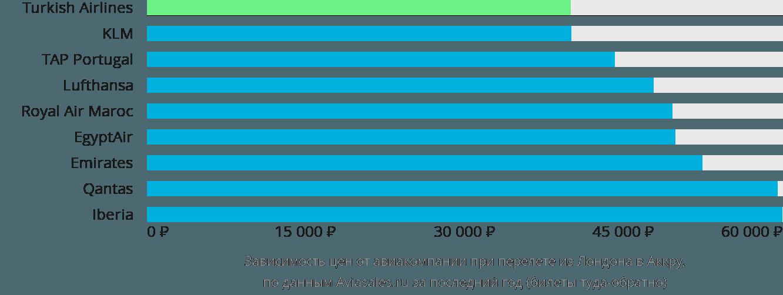 Динамика цен в зависимости от авиакомпании, совершающей перелет из Лондона в Аккру