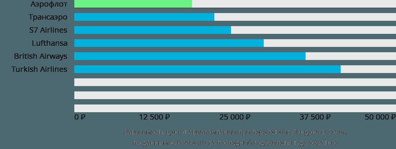 Динамика цен в зависимости от авиакомпании, совершающей перелет из Лондона в Сочи