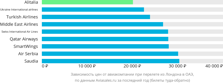 Динамика цен в зависимости от авиакомпании, совершающей перелёт из Лондона в ОАЭ
