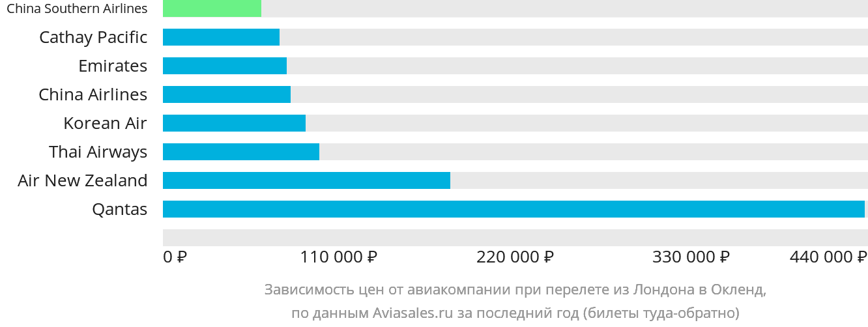 Динамика цен в зависимости от авиакомпании, совершающей перелет из Лондона в Окленд