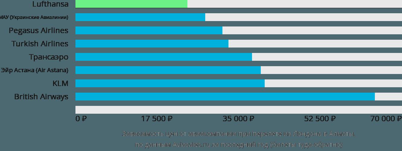 Динамика цен в зависимости от авиакомпании, совершающей перелет из Лондона в Алматы