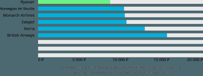 Динамика цен в зависимости от авиакомпании, совершающей перелет из Лондона в Аликанте