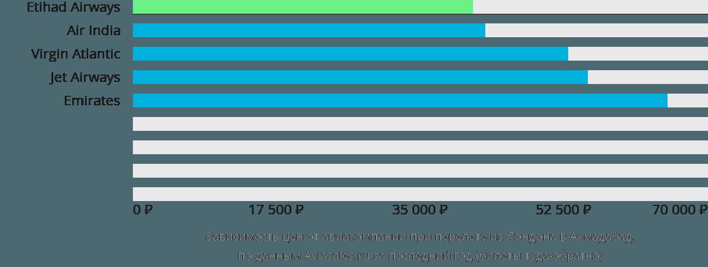 Динамика цен в зависимости от авиакомпании, совершающей перелет из Лондона в Ахмадабад