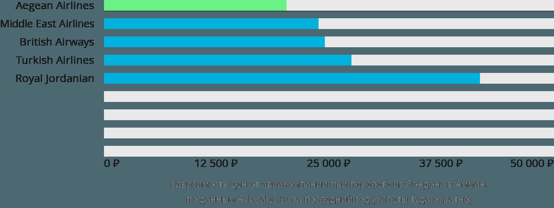 Динамика цен в зависимости от авиакомпании, совершающей перелет из Лондона в Амман