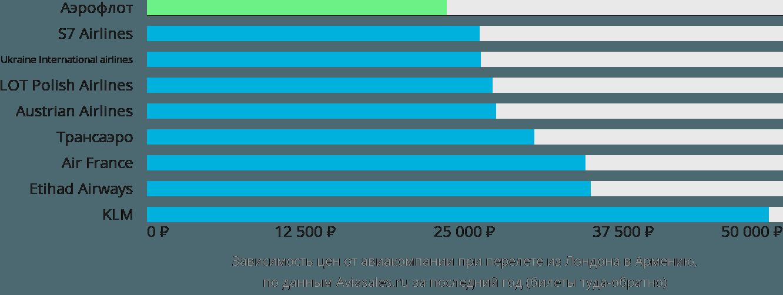 Динамика цен в зависимости от авиакомпании, совершающей перелет из Лондона в Армению