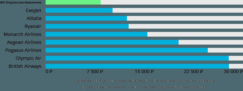 Динамика цен в зависимости от авиакомпании, совершающей перелет из Лондона в Афины