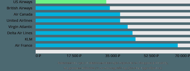 Динамика цен в зависимости от авиакомпании, совершающей перелет из Лондона в Атланту