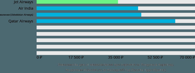Динамика цен в зависимости от авиакомпании, совершающей перелет из Лондона в Амритсар