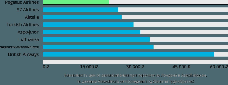 Динамика цен в зависимости от авиакомпании, совершающей перелет из Лондона в Азербайджан