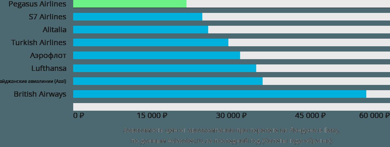 Динамика цен в зависимости от авиакомпании, совершающей перелет из Лондона в Баку