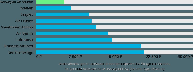 Динамика цен в зависимости от авиакомпании, совершающей перелет из Лондона в Берлин