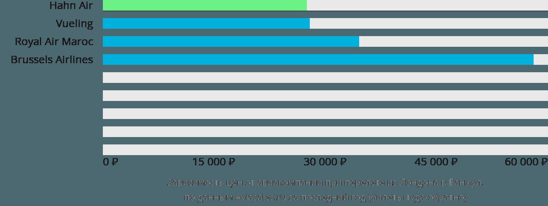Динамика цен в зависимости от авиакомпании, совершающей перелет из Лондона в Банжул