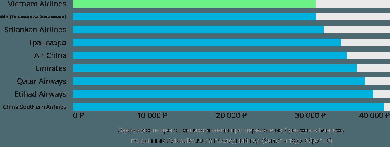 Динамика цен в зависимости от авиакомпании, совершающей перелет из Лондона в Бангкок