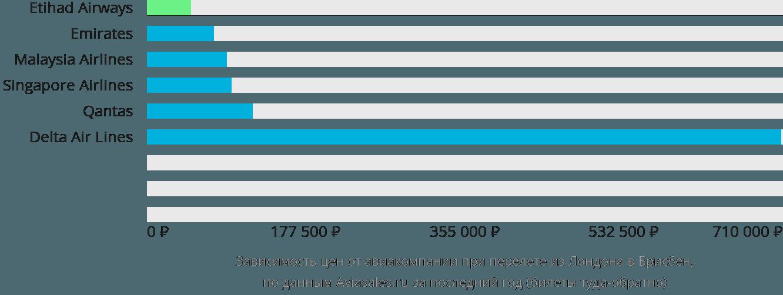 Динамика цен в зависимости от авиакомпании, совершающей перелет из Лондона в Брисбен