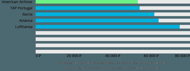 Динамика цен в зависимости от авиакомпании, совершающей перелет из Лондона в Боготу