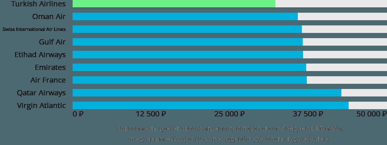 Динамика цен в зависимости от авиакомпании, совершающей перелет из Лондона в Мумбаи