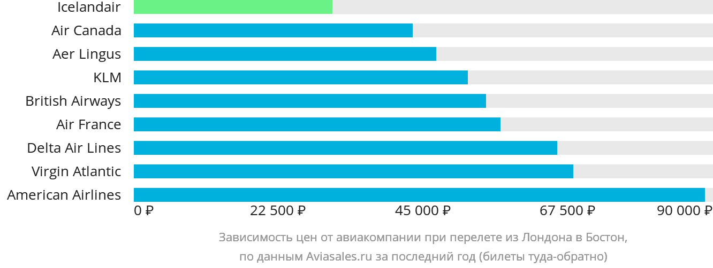 Динамика цен в зависимости от авиакомпании, совершающей перелет из Лондона в Бостон