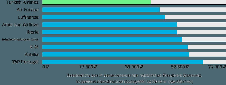 Динамика цен в зависимости от авиакомпании, совершающей перелёт из Лондона в Бразилию