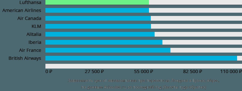 Динамика цен в зависимости от авиакомпании, совершающей перелет из Лондона в Буэнос-Айрес