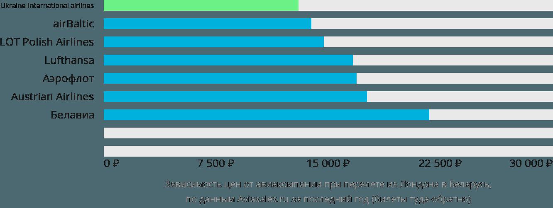 Динамика цен в зависимости от авиакомпании, совершающей перелет из Лондона в Беларусь