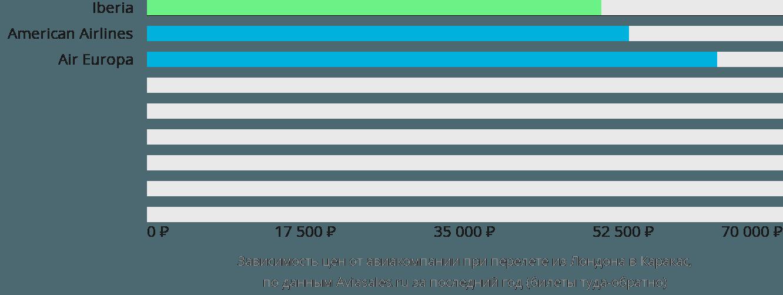 Динамика цен в зависимости от авиакомпании, совершающей перелет из Лондона в Каракас