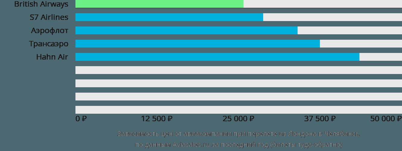 Динамика цен в зависимости от авиакомпании, совершающей перелет из Лондона в Челябинск