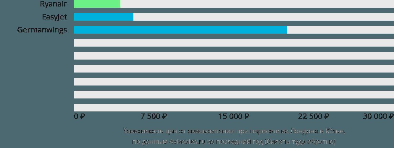 Динамика цен в зависимости от авиакомпании, совершающей перелет из Лондона в Кёльн