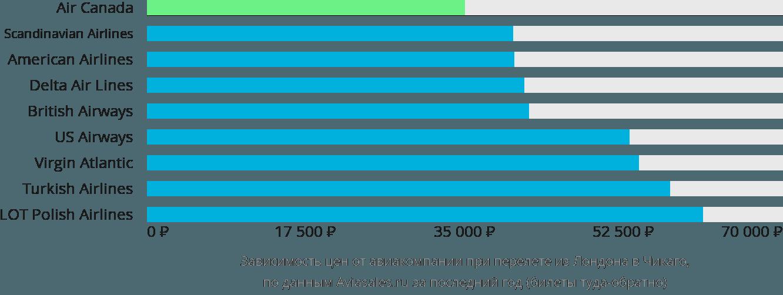Динамика цен в зависимости от авиакомпании, совершающей перелет из Лондона в Чикаго