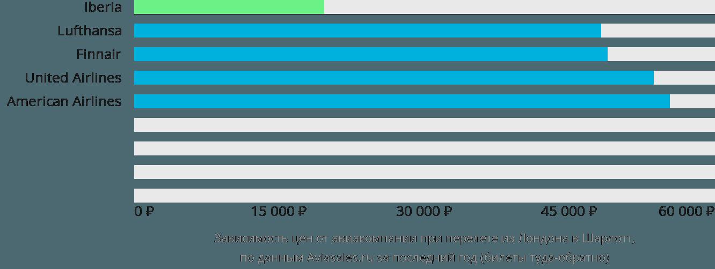 Динамика цен в зависимости от авиакомпании, совершающей перелет из Лондона в Шарлотт