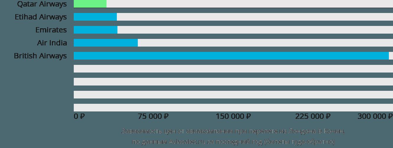 Динамика цен в зависимости от авиакомпании, совершающей перелет из Лондона в Кочин