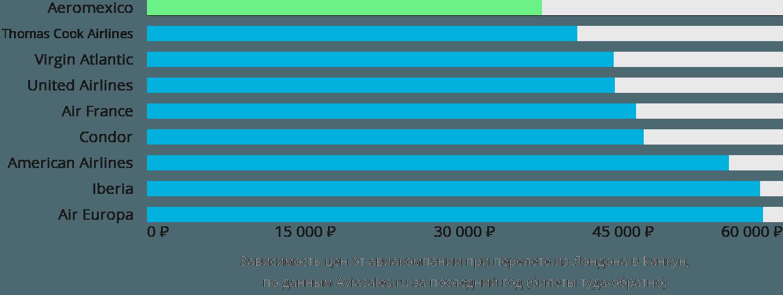 Динамика цен в зависимости от авиакомпании, совершающей перелет из Лондона в Канкун