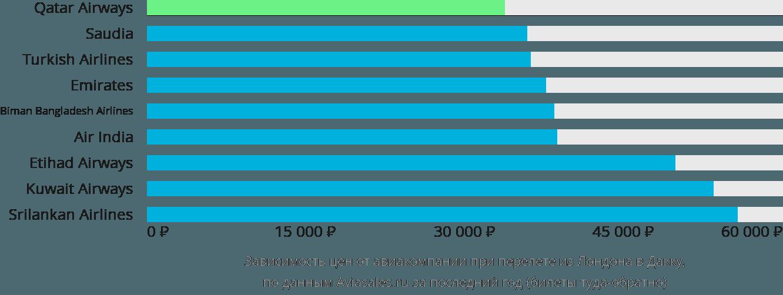Динамика цен в зависимости от авиакомпании, совершающей перелет из Лондона в Дакку