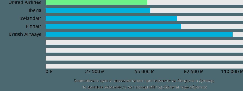 Динамика цен в зависимости от авиакомпании, совершающей перелет из Лондона в Денвер