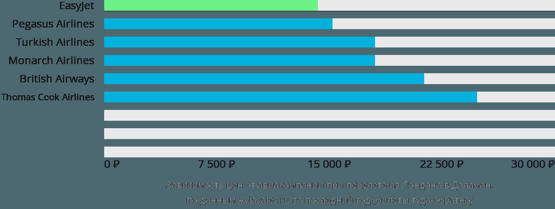 Динамика цен в зависимости от авиакомпании, совершающей перелет из Лондона в Даламан