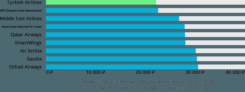 Динамика цен в зависимости от авиакомпании, совершающей перелет из Лондона в Дубай