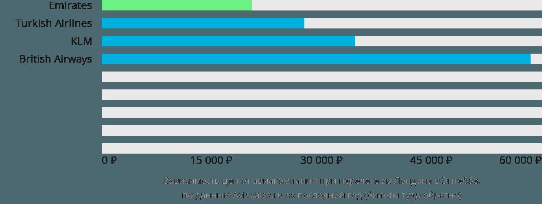 Динамика цен в зависимости от авиакомпании, совершающей перелет из Лондона в Энтеббе
