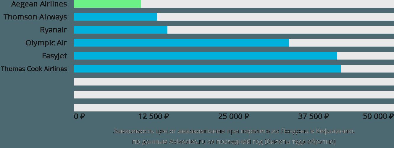 Динамика цен в зависимости от авиакомпании, совершающей перелет из Лондона в Кефалинию