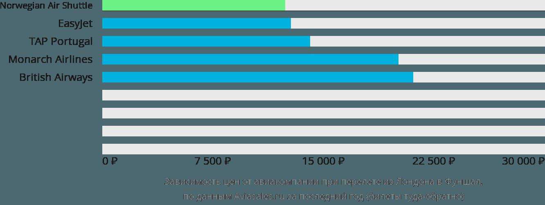 Динамика цен в зависимости от авиакомпании, совершающей перелет из Лондона в Фуншал