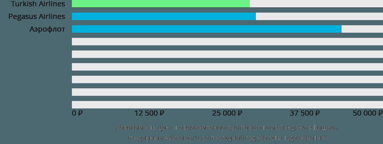 Динамика цен в зависимости от авиакомпании, совершающей перелет из Лондона в Бишкек
