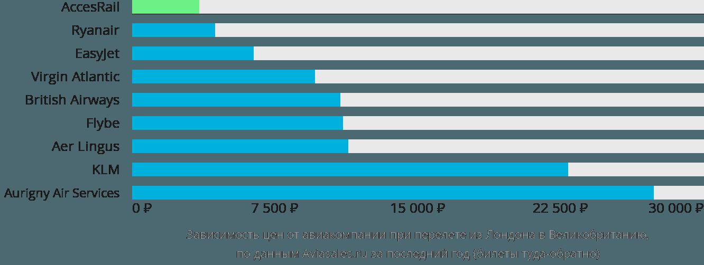 Динамика цен в зависимости от авиакомпании, совершающей перелет из Лондона в Великобританию