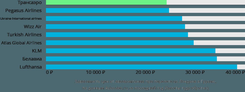 Динамика цен в зависимости от авиакомпании, совершающей перелёт из Лондона в Грузию