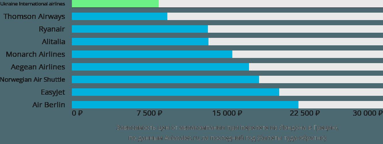 Динамика цен в зависимости от авиакомпании, совершающей перелет из Лондона в Грецию