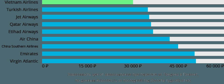Динамика цен в зависимости от авиакомпании, совершающей перелет из Лондона в Гонконг