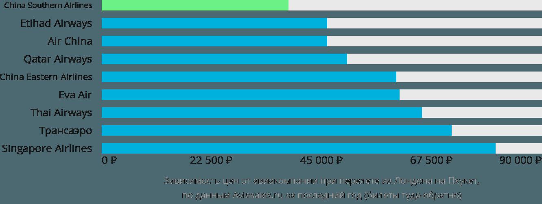 Динамика цен в зависимости от авиакомпании, совершающей перелет из Лондона на Пхукет