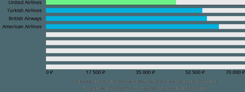 Динамика цен в зависимости от авиакомпании, совершающей перелет из Лондона в Хьюстон