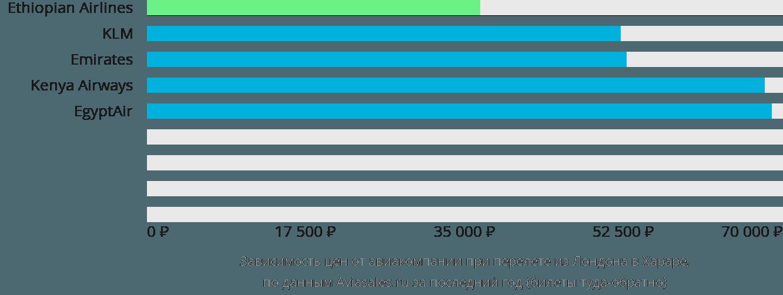 Динамика цен в зависимости от авиакомпании, совершающей перелет из Лондона в Хараре