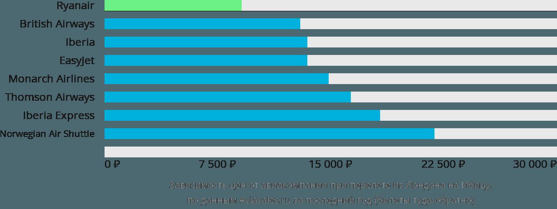 Динамика цен в зависимости от авиакомпании, совершающей перелет из Лондона на Ибицу