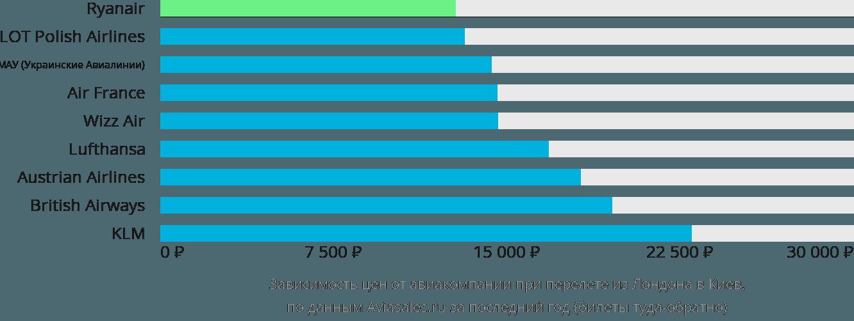 Динамика цен в зависимости от авиакомпании, совершающей перелет из Лондона в Киев