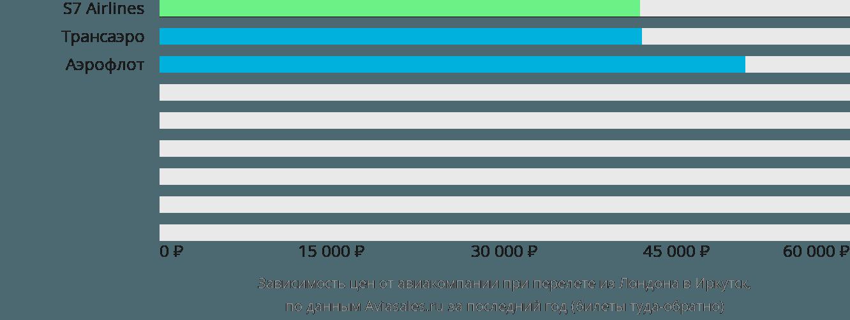 Динамика цен в зависимости от авиакомпании, совершающей перелет из Лондона в Иркутск
